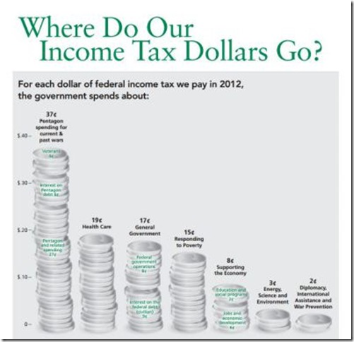where-do-our-income-tax-dollars-go